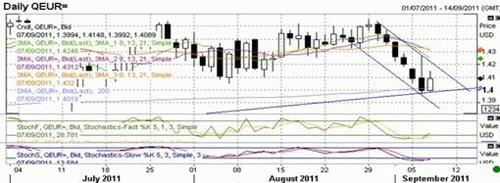 EUR/USD технический анализ Daily