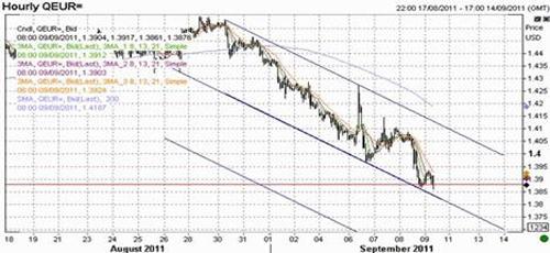 EUR/USD технический анализ Hourly