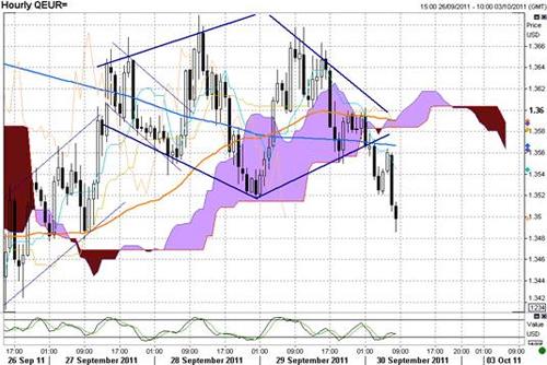 EUR/USD технический анализ