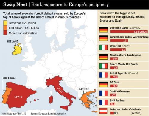 Европейские банки запутались в паутине долгов и cds