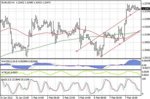 EUR/USD технический анализ - продолжение восходящей тенденции EUR/USD возможно в случае закрепления курса над отметкой 1,325