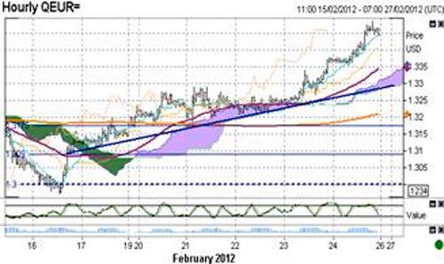 EUR/USD технический анализ - имеет смысл рассчитывать на коррекционное движение пары