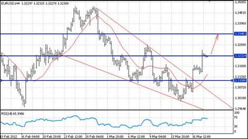 EUR/USD технический анализ - техническая картина благоволит краткосрочному укреплению евро