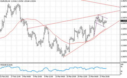 EUR/USD технический анализ - рекомендуем пока оставаться вне рынка, и дождаться более четких сигналов