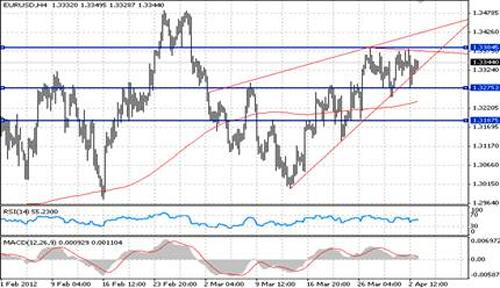 EUR/USD технический анализ - пара евро/доллар продолжает консолидироваться в торговом диапазоне 1,3275 - 1,3386