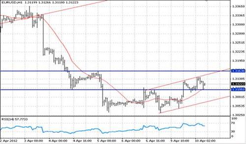 EUR/USD технический анализ - евро/доллар демонстрирует умеренно повышательную динамику