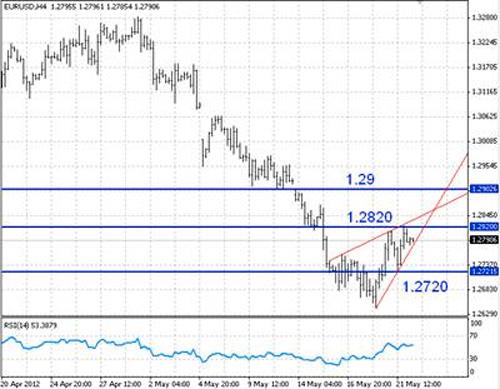 EUR/USD технический анализ - на 4-часовом срезе пара EUR/USD консолидируется