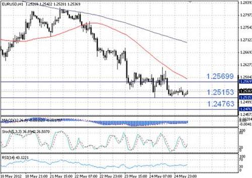 EUR/USD технический анализ - в целом понижательный настрой сохраняется