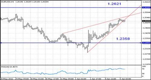 EUR/USD технический анализ - на графике сформировалась разворотная фигура клин