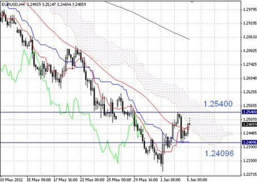 EUR/USD технический анализ - руководствоваться только техническим анализом сегодня представляется нецелесообразным