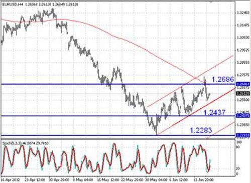 EUR/USD технический анализ - пара EUR/USD торгуется в рамках восходящего канала