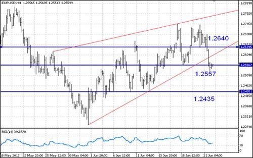 EUR/USD технический анализ - при росте сопротивлением будет выступать 1,2640, при падении ближайшая поддержка ожидается на 1,2435