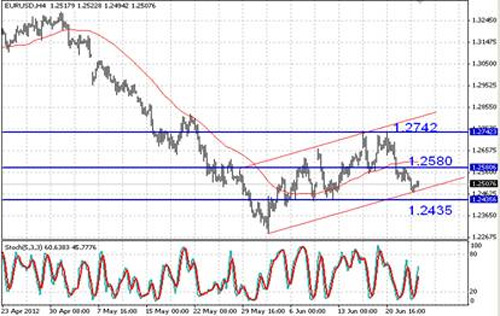 EUR/USD технический анализ - можно ожидать умеренно позитивной динамики пары EUR/USD в перспективе дня