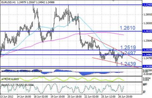 EUR/USD технический анализ - ближайшее значимое сопротивление расположено на уровне 1,2519