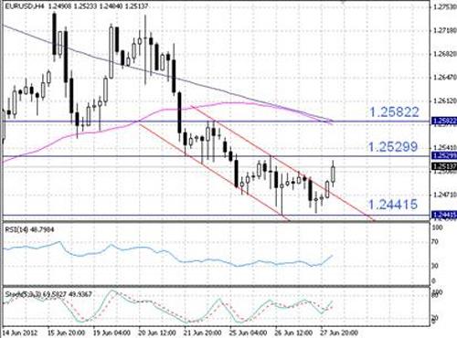 EUR/USD технический анализ - пара EUR/USD вышла за рамки нисходящего канала