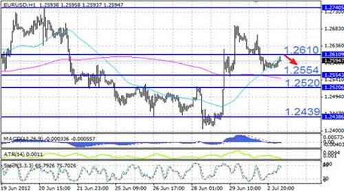 EUR/USD технический анализ - можем предположить, что курс оттолкнется вниз от ближайшего сопротивления, расположенного на отметке в 1,2610