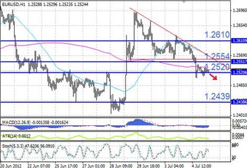 EUR/USD технический анализ - при пробитии поддержки на уровне 1,2520 вероятно дальнейшее снижение курса