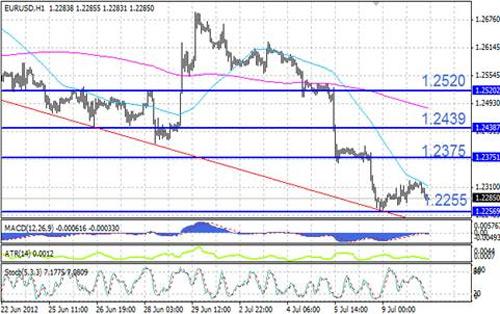 EUR/USD технический анализ - на часовом графике валютная пара EUR/USD следует нисходящему тренду
