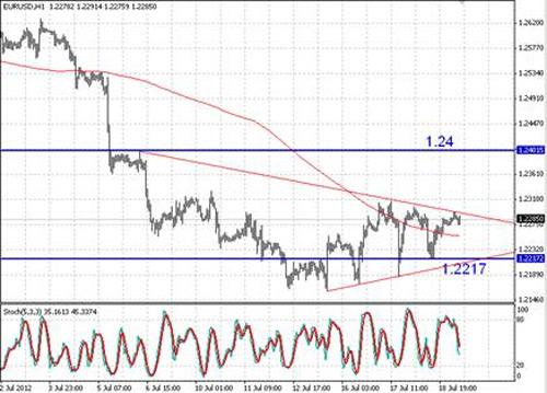 EUR/USD технический анализ - Пара продолжает консолидироваться в рамках симметричного треугольника