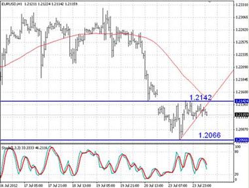 EUR/USD технический анализ - на часовом срезе появились предпосылки к понижению