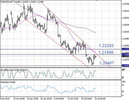 EUR/USD технический анализ - пара продолжает торговаться в нисходящем канале