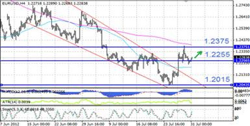 EUR/USD технический анализ - в ближайшие часы курс имеет шансы подняться к отметке 1,2375