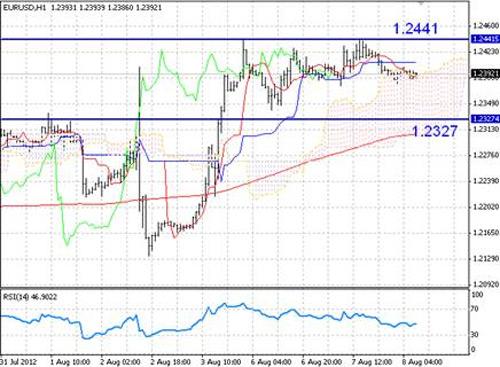 EUR/USD технический анализ - пара может просесть до отметки 1,2327