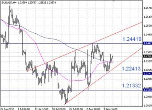 EUR/USD технический анализ - пара EUR/USD продолжает торговаться в пределах восходящего клина