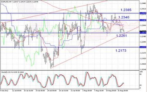 EUR/USD технический анализ - На 4-часовом срезе технический расклад для пары EUR/USD довольно медвежий