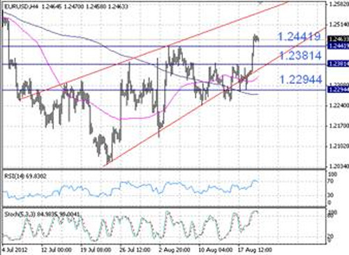 EUR/USD технический анализ - пара продолжает торговаться в пределах восходящего клина