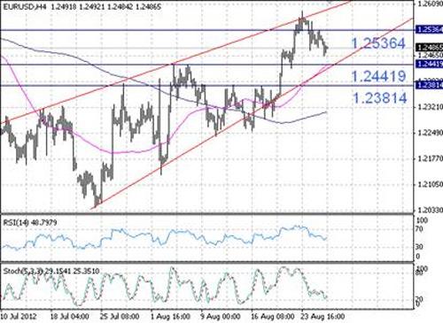 EUR/USD технический анализ - вероятность роста пары в ближайшие часы