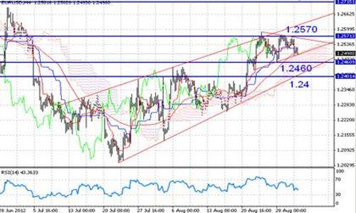 EUR/USD технический анализ - Курс пары EUR/USD сходится в рамках симметричного треугольника