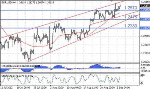 EUR/USD технический анализ - при пробитии отметки 1,2570 вниз вероятно коррекционное движение к 1,2475