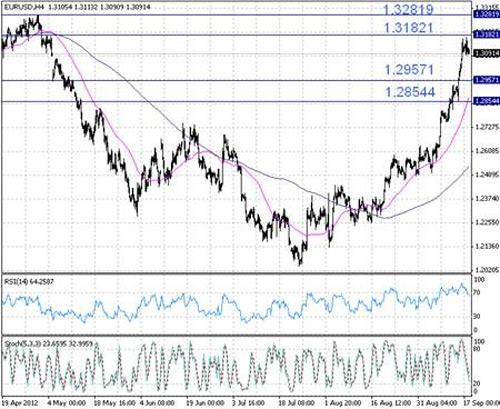 EUR/USD технический анализ - на 4-часовом графике EUR/USD наблюдается коррекция после достижения майских уровней