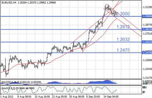EUR/USD технический анализ - техническая картина пока нейтральная и не дает явных сигналов к действию