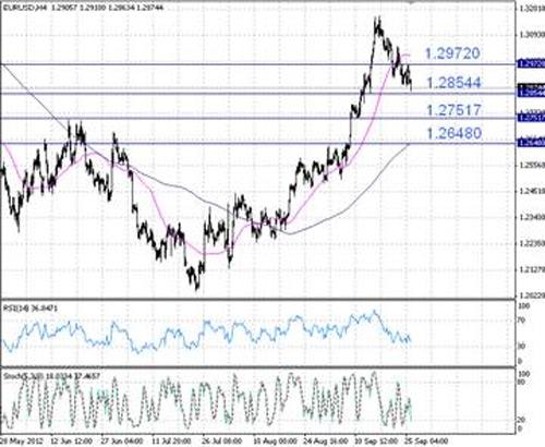 EUR/USD технический анализ - на 4-часовом графике пара EUR/USD приблизилась к линии поддержки 1,285