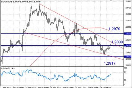EUR/USD технический анализ - в дальнейшем динамика будет определяться событиями из Европы и макростатистикой