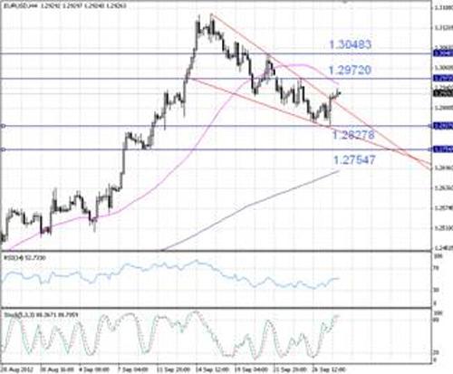 EUR/USD технический анализ - назревание коррекционных настроений