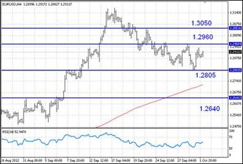 EUR/USD технический анализ - пока лучше оставаться вне рынка и дождаться выхода из диапазона 1,28 – 1,2960