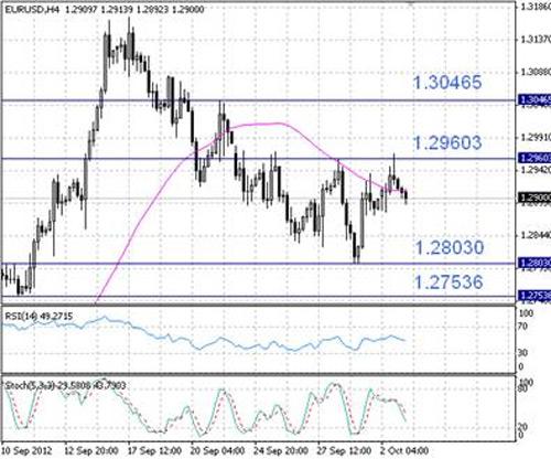 EUR/USD технический анализ - преобладание на рынке медвежьих настроений