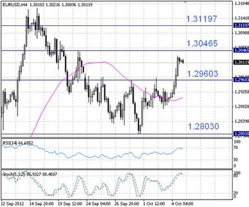 EUR/USD технический анализ - на 4-часовом графике EUR/USD наблюдается коррекция после ралли четверга