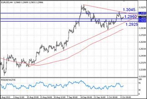 EUR/USD технический анализ - Техническая картина пока носит неопределенный характер