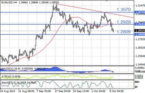 EUR/USD технический анализ - на 4-часовом графике формируется медвежий нисходящий треугольник