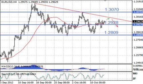 EUR/USD технический анализ - курс EUR/USD на 4-часовом графике все еще движется в рамках медвежьего нисходящего треугольника