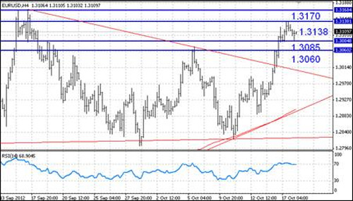 EUR/USD технический анализ - в конце недели мы ожидаем слабовыраженной динамики торгов