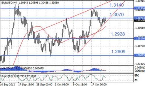 EUR/USD технический анализ - вероятность консолидационного движения в ближайшие часы