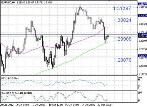 EUR/USD технический анализ - возможно продолжение коррекционного роста в ближайшие часы