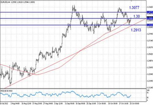 EUR/USD технический анализ - растущий тренд пары EUR/USD от конца июля все еще в силе, но вскоре ему предстоит пройти проверку на прочность