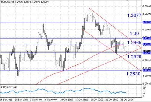 EUR/USD технический анализ - на наш взгляд, при таком раскладе, пока лучше оставаться вне рынка