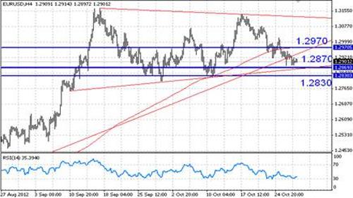 EUR/USD технический анализ - на 4-часовом срезе пара EUR/USD приближается к нижней границе консолидационного треугольника